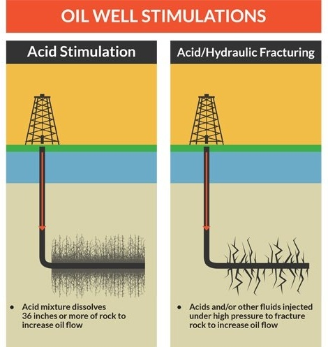 difference between acid stimulation and acid/hydraulic fracturing